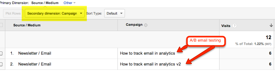 AB email testing with Google Analytics