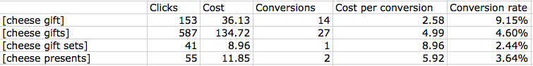 What is conversion tracking example